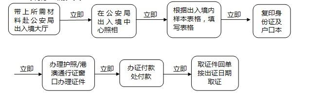 九江出境办证流程